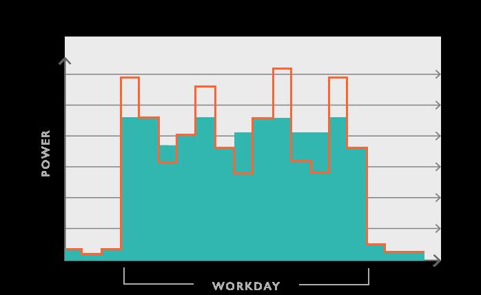 Peak Demand Reduction with Encycle's Swarm Logic