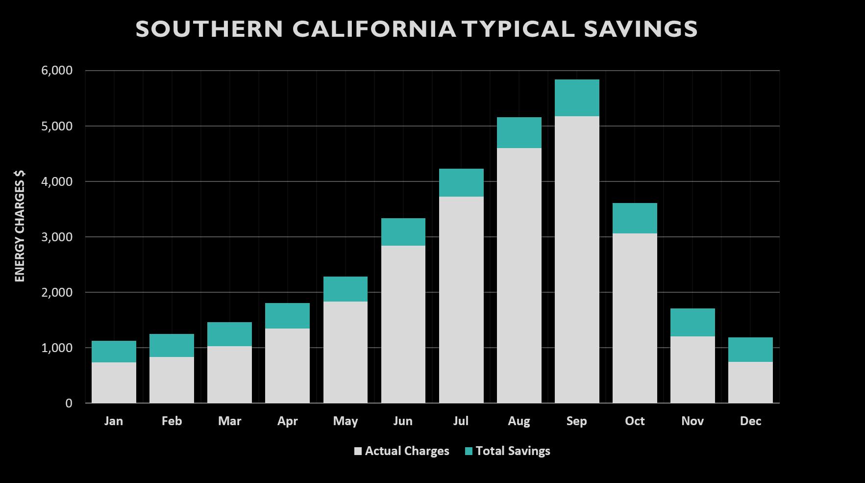 Swarm Sample Savings
