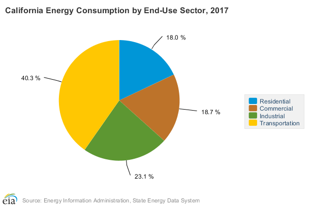 California Energy Consumption by End-Use