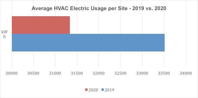 Average HVAC Electrical Usage