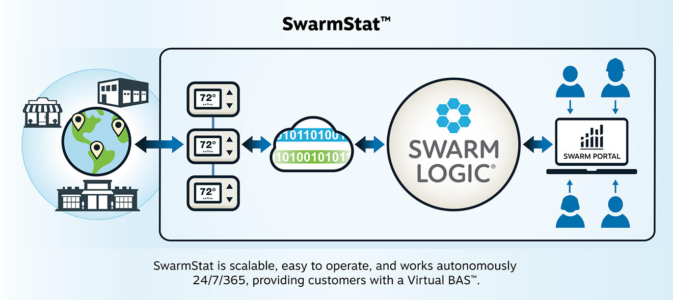 Swarm Stat
