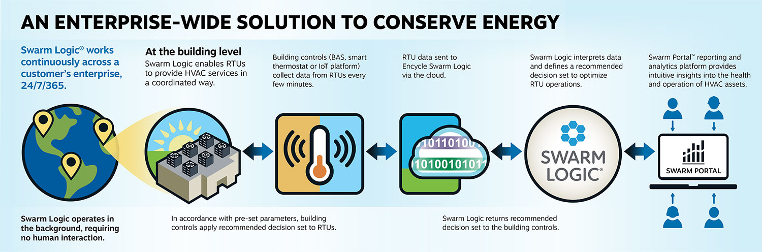 an enterprise wide solution to conserve energy